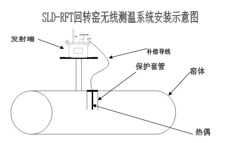SLD-RFT回转窑无线测温系统安装示意图